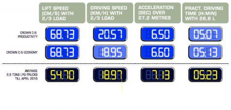 crown-c5-snelheid