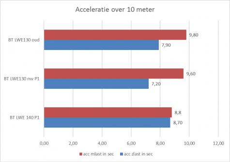 Acceleratie over 10 meter in seconden zonder last (blauw) en met last (rood)