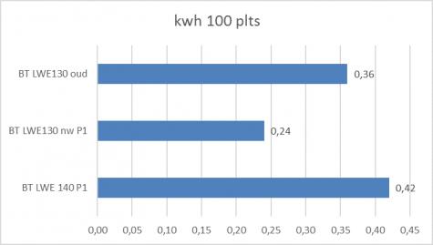 Energieverbruik in kWh per 100 verplaatste pallets