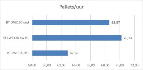Productiviteit in aantal pallets per uur